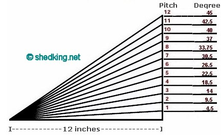 roof pitch and angle of degree