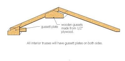 saltbox truss gussett