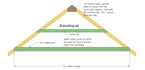 Gable shed roof building a shed roof shed roof construction for Premade roof trusses