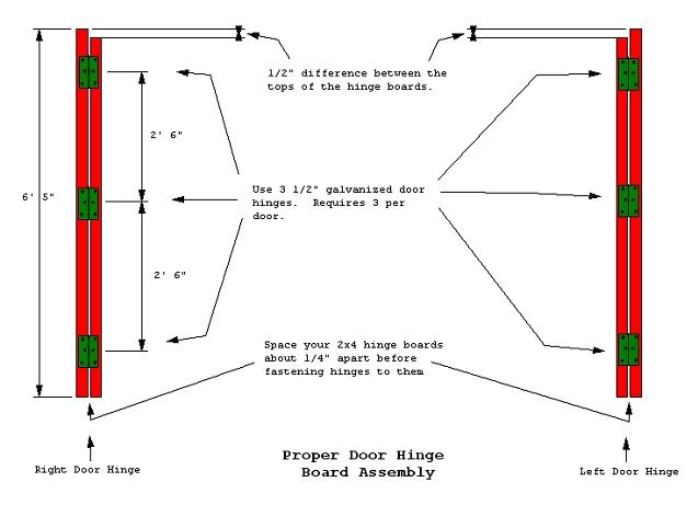 hinge boards