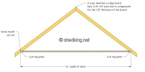 gable roof with completed truss