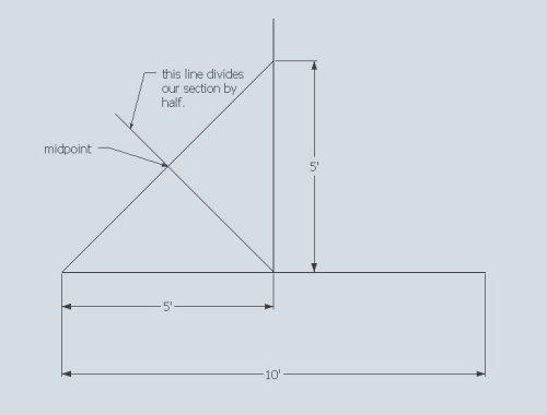 Determining a 45 degree line