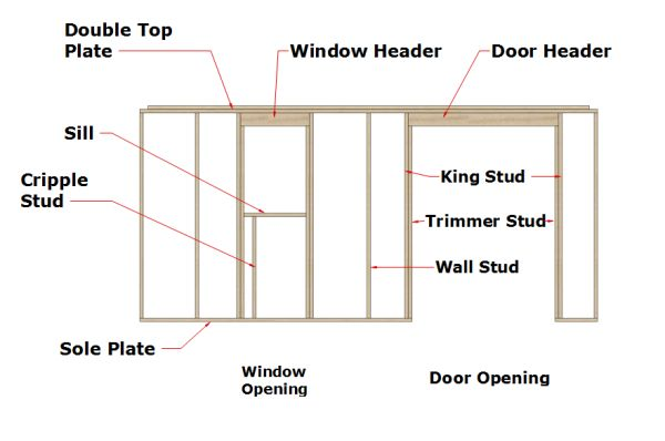 typical wall framing