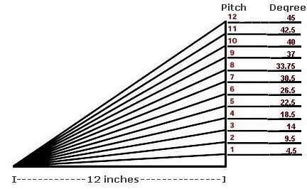 shed roof pitch with corresponding degrees of slope